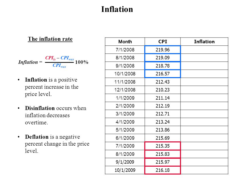 Source: http://www.bls.gov/ Inflation, Economic growth and Unemployment
