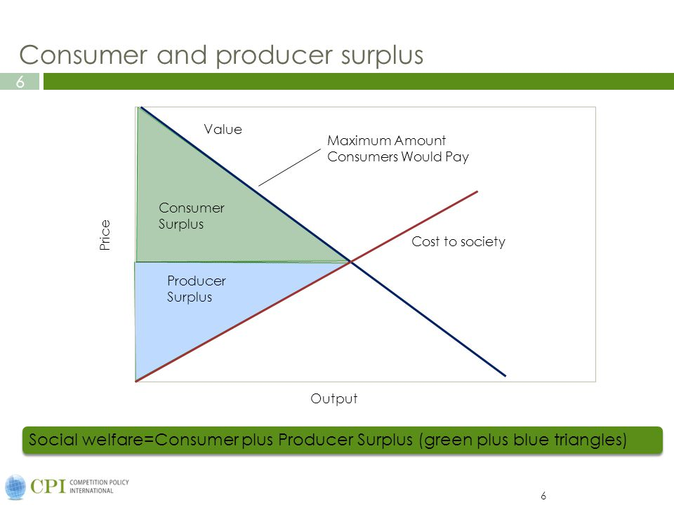 6 6 Social welfare=Consumer plus Producer Surplus (green plus blue triangles) Consumer and producer surplus Producer Surplus Cost to society Consumer Surplus Maximum Amount Consumers Would Pay Output Value Price