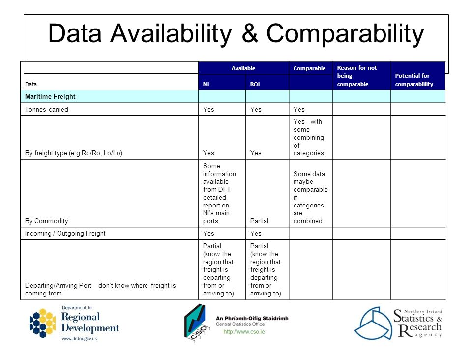 Data Availability & Comparability Data AvailableComparable Reason for not being comparable Potential for comparablility NIROI Maritime Freight Tonnes