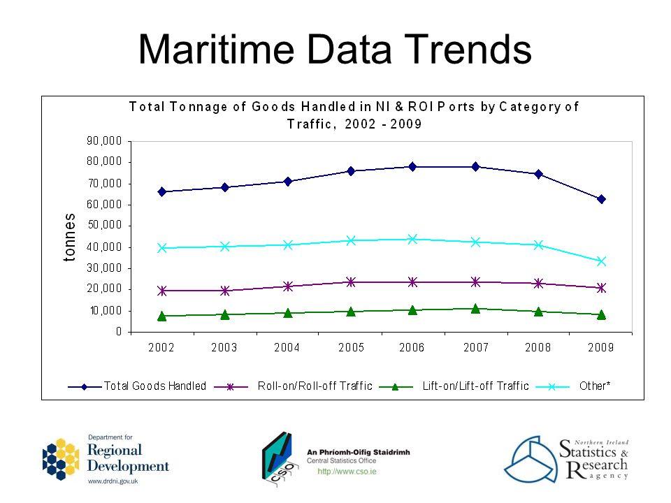 Maritime Data Trends