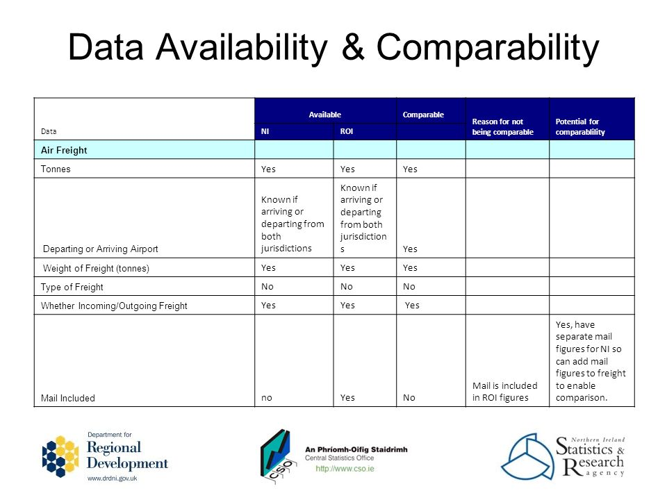 Data Availability & Comparability Data AvailableComparable Reason for not being comparable Potential for comparablility NIROI Air Freight Tonnes Yes Departing or Arriving Airport Known if arriving or departing from both jurisdictions Yes Weight of Freight (tonnes) Yes Type of Freight No Whether Incoming/Outgoing Freight Yes Mail Included noYesNo Mail is included in ROI figures Yes, have separate mail figures for NI so can add mail figures to freight to enable comparison.
