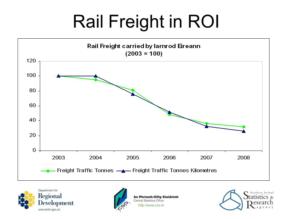 Rail Freight in ROI