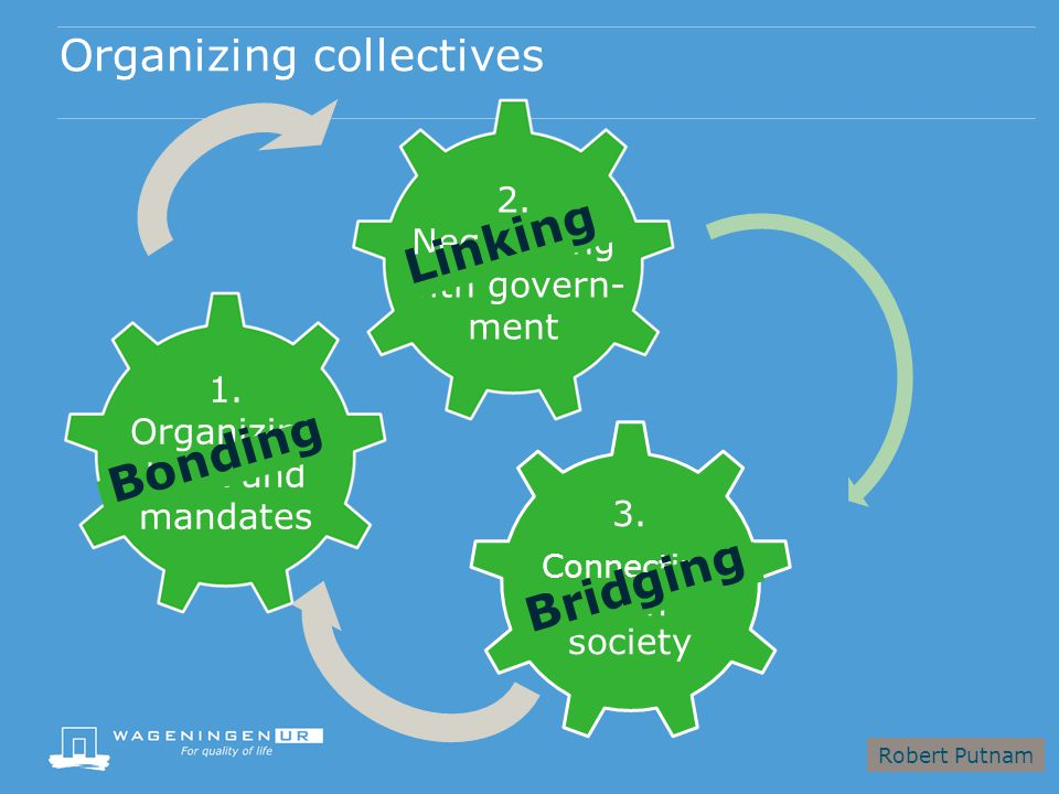 Organizing collectives 3. Connecting with society 1.