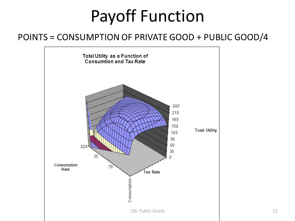 Payoff Function POINTS = CONSUMPTION OF PRIVATE GOOD + PUBLIC GOOD/4 JSS: Public Goods22