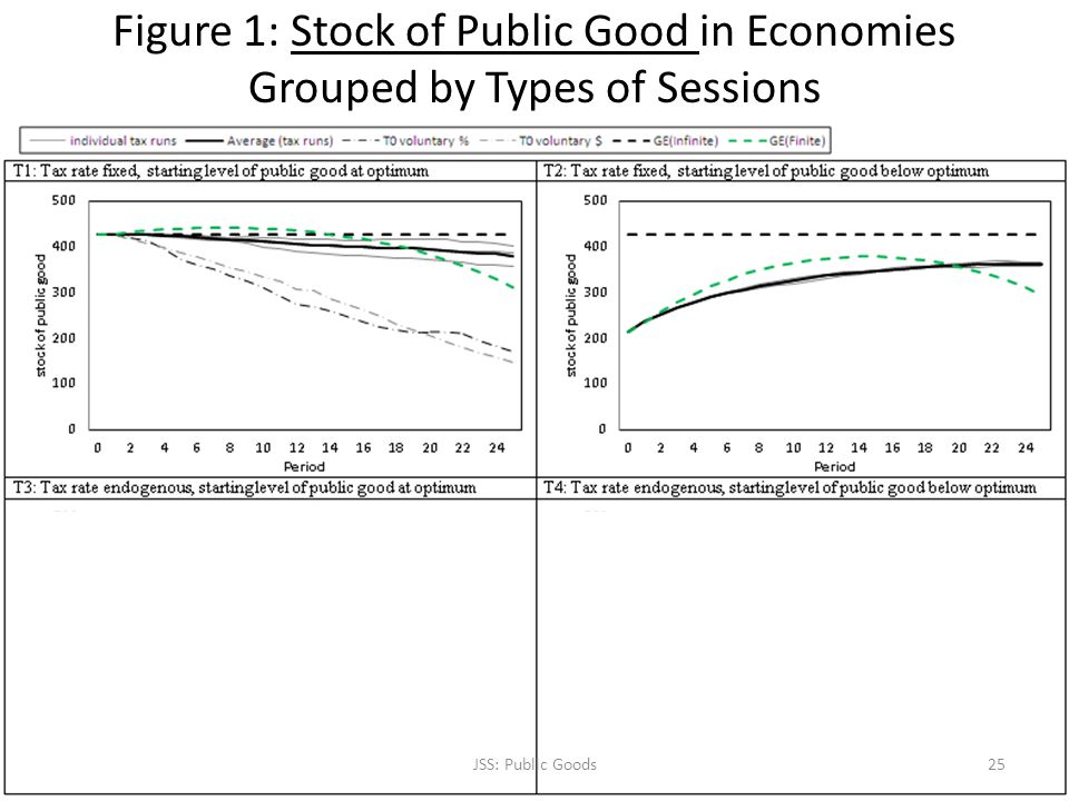 Figure 1: Stock of Public Good in Economies Grouped by Types of Sessions JSS: Public Goods25