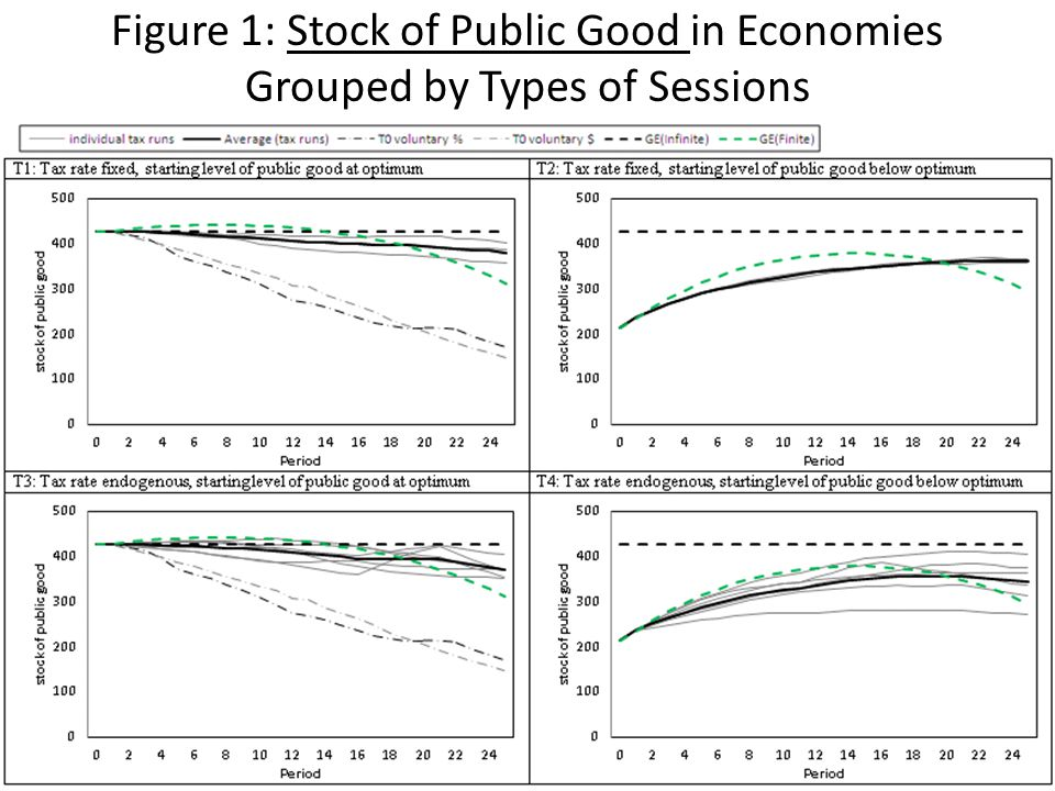 Figure 1: Stock of Public Good in Economies Grouped by Types of Sessions JSS: Public Goods26