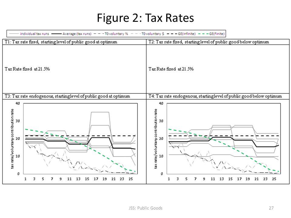 Figure 2: Tax Rates JSS: Public Goods27