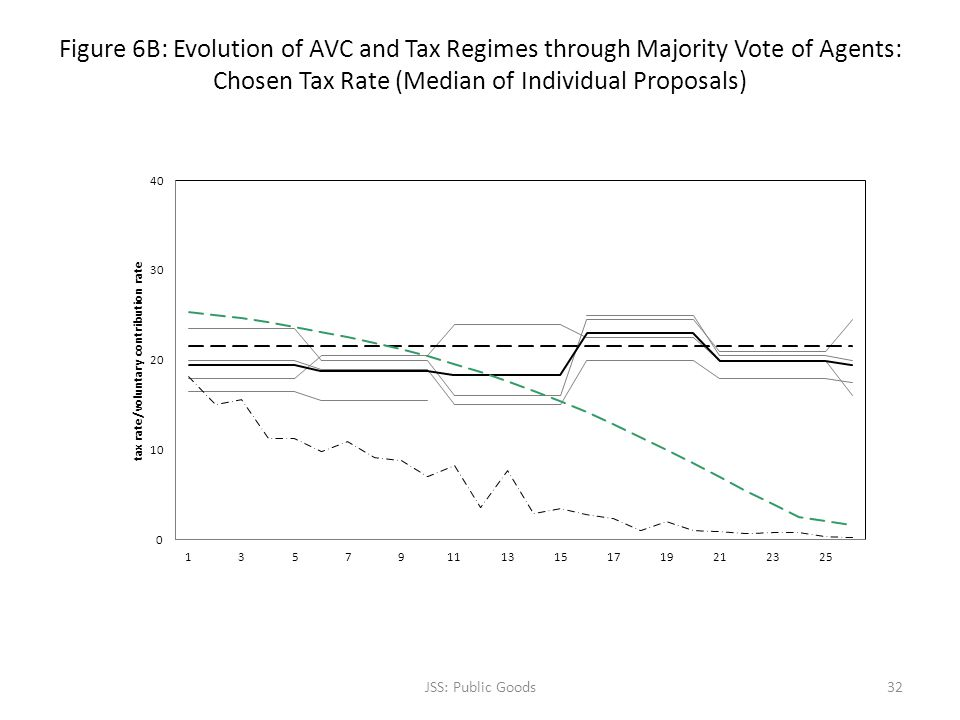 Figure 6B: Evolution of AVC and Tax Regimes through Majority Vote of Agents: Chosen Tax Rate (Median of Individual Proposals) JSS: Public Goods32