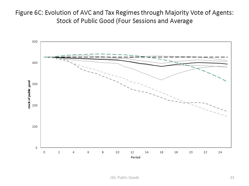 Figure 6C: Evolution of AVC and Tax Regimes through Majority Vote of Agents: Stock of Public Good (Four Sessions and Average JSS: Public Goods33