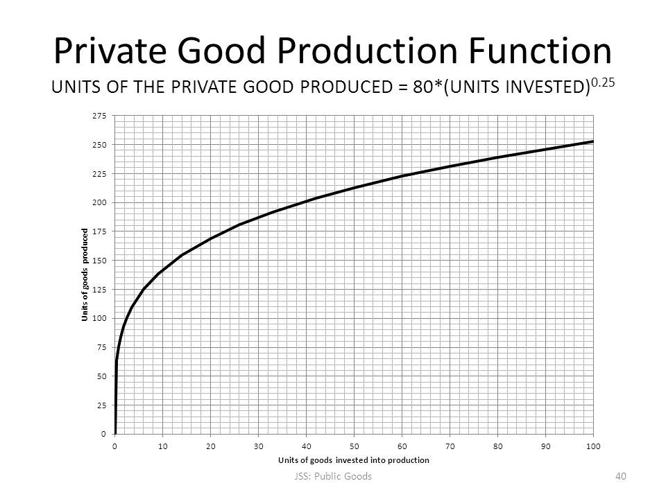 Private Good Production Function UNITS OF THE PRIVATE GOOD PRODUCED = 80*(UNITS INVESTED) 0.25 JSS: Public Goods40