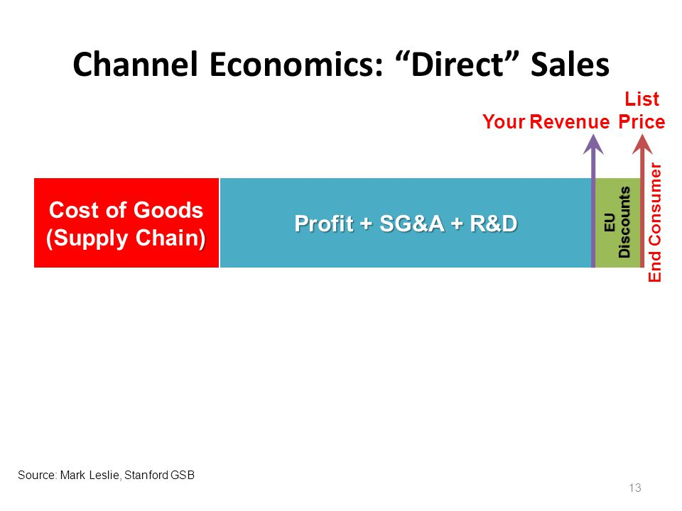 Channel Economics: Direct Sales 13 Profit + SG&A + R&D End Consumer EU Discounts Your Revenue List Price Source:Mark Leslie, Stanford GSB ) Cost of Goods (Supply Chain)