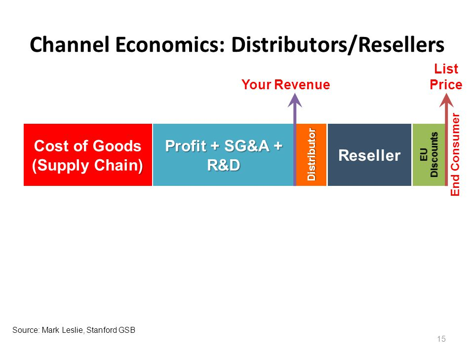 Profit + SG&A + R&D Channel Economics: Distributors/Resellers 15 End Consumer EU Discounts Reseller Distributor Your Revenue List Price Source:Mark Leslie, Stanford GSB ) Cost of Goods (Supply Chain)