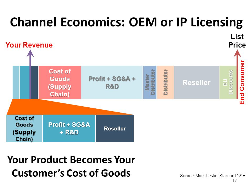 Channel Economics: OEM or IP Licensing 17 Your Product Becomes Your Customers Cost of Goods Source: Mark Leslie, Stanford GSB End Consumer Reseller Profit + SG&A + R&D Cost of Goods ( Supply Chain) EU Discounts ResellerDistributor Master Distributor Profit + SG&A + R&D Cost of Goods (Supply Chain) Your Revenue List Price