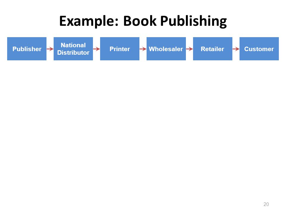 Example: Book Publishing 20 Publisher National Distributor PrinterWholesalerRetailerCustomer