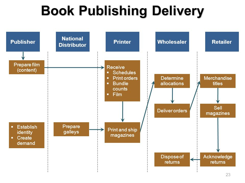 Book Publishing Delivery 23 Publisher National Distributor PrinterWholesalerRetailer Merchandise titles Sell magazines Acknowledge returns Determine allocations Dispose of returns Prepare film (content) Establish identity Create demand Prepare galleys Receive Schedules Print orders Bundle counts Film Print and ship magazines Deliver orders