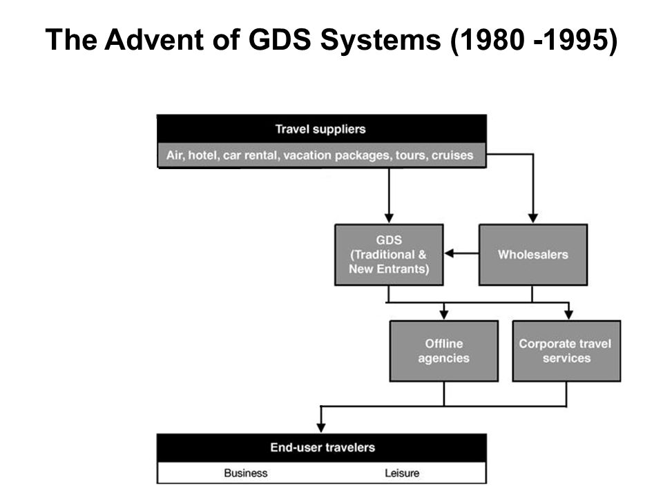The Advent of GDS Systems (1980 -1995)