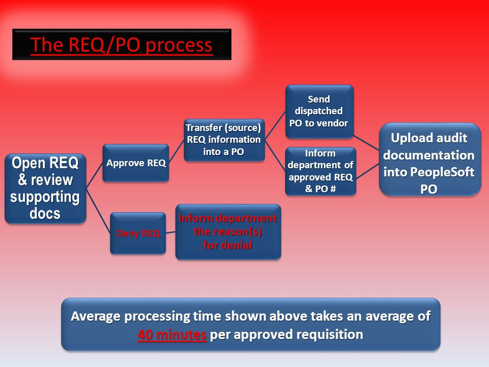The REQ/PO process Open REQ & review supporting docs Approve REQ Transfer (source) REQ information into a PO Send dispatched PO to vendor Inform department of approved REQ & PO # Deny REQ Inform department the reason(s) for denial Upload audit documentation into PeopleSoft PO Average processing time shown above takes an average of 40 minutes per approved requisition