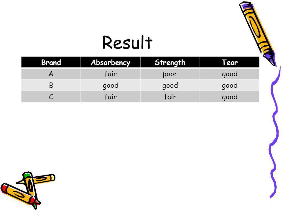 Result BrandAbsorbencyStrengthTear Afairpoorgood B Cfair good
