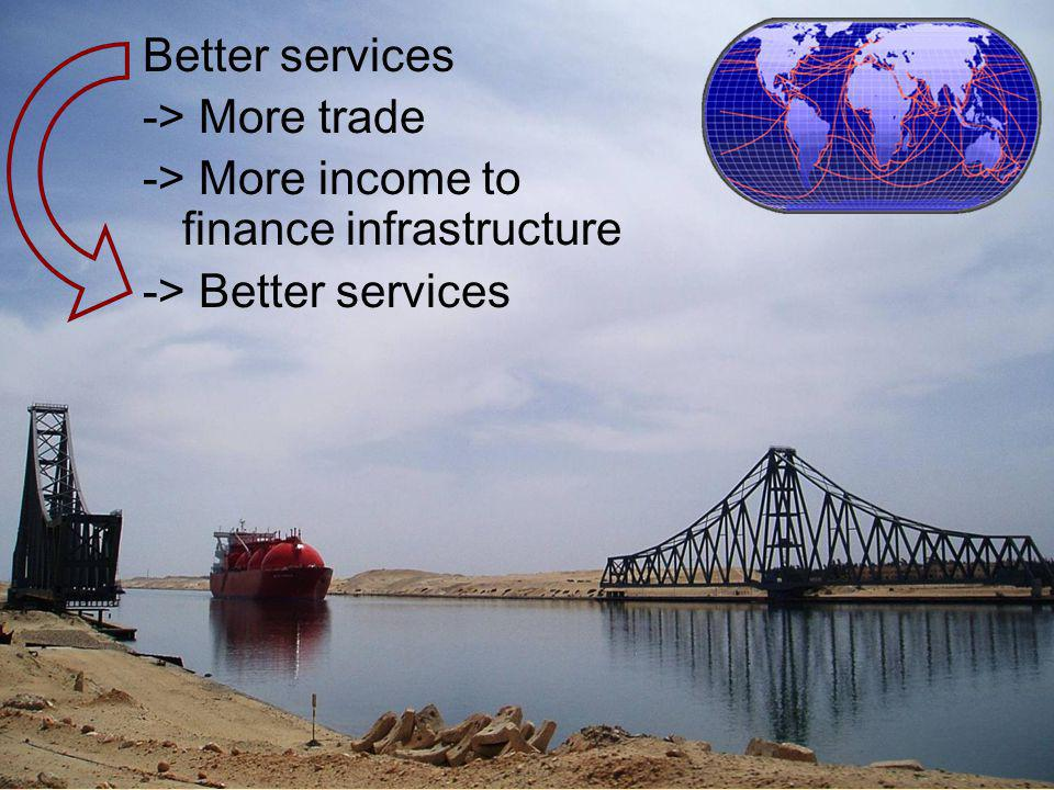 Better services -> More trade -> More income to finance infrastructure -> Better services