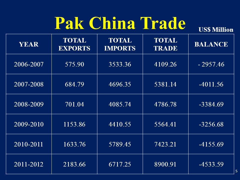Pak China Trade YEAR TOTAL EXPORTS TOTAL IMPORTS TOTAL TRADE BALANCE 2006-2007575.903533.364109.26- 2957.46 2007-2008684.794696.355381.14-4011.56 2008-2009701.044085.744786.78-3384.69 2009-20101153.864410.555564.41-3256.68 2010-20111633.765789.457423.21-4155.69 2011-20122183.666717.258900.91-4533.59 5 US$ Million