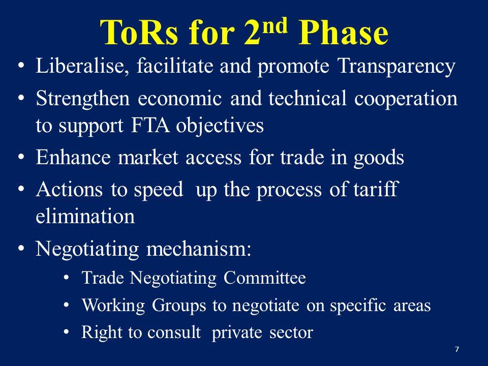 Tariff Reduction Modality of China Category No.Track No.