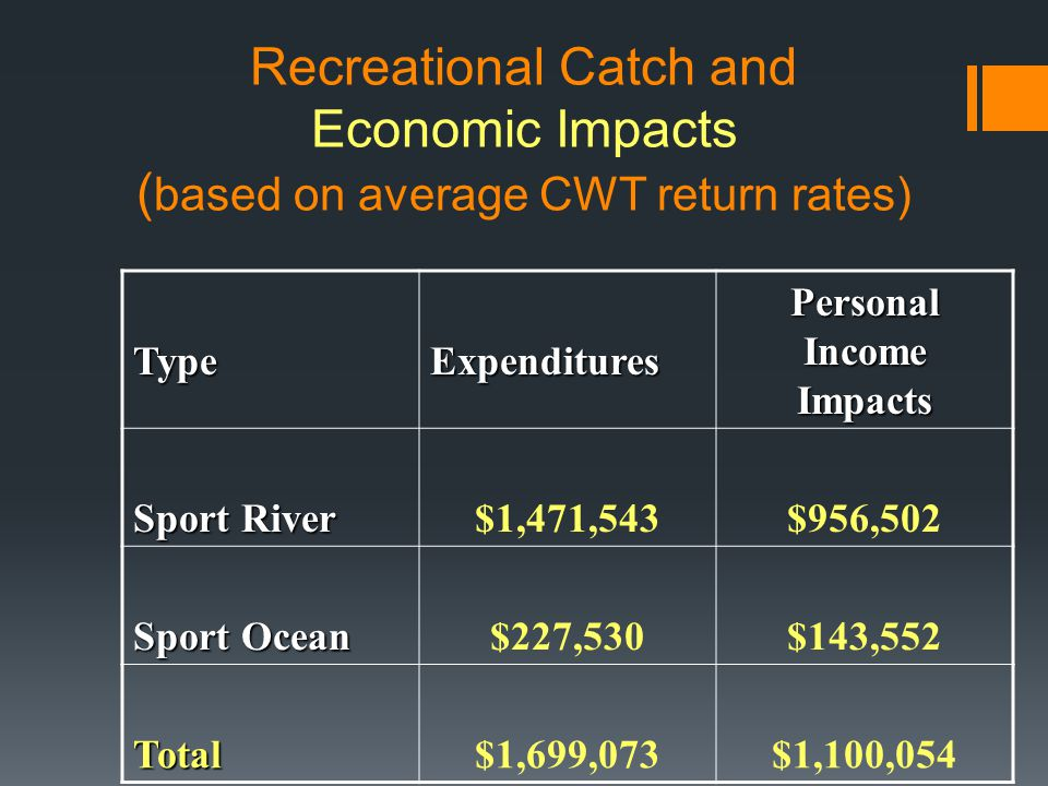 Recreational Catch and Economic Impacts ( based on average CWT return rates) TypeExpenditures Personal Income Impacts Sport River $1,471,543$956,502 Sport Ocean $227,530$143,552 Total$1,699,073$1,100,054