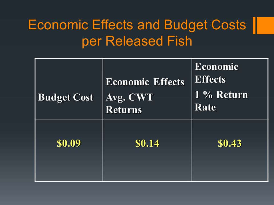 Economic Effects and Budget Costs per Released Fish Budget Cost Economic Effects Avg.