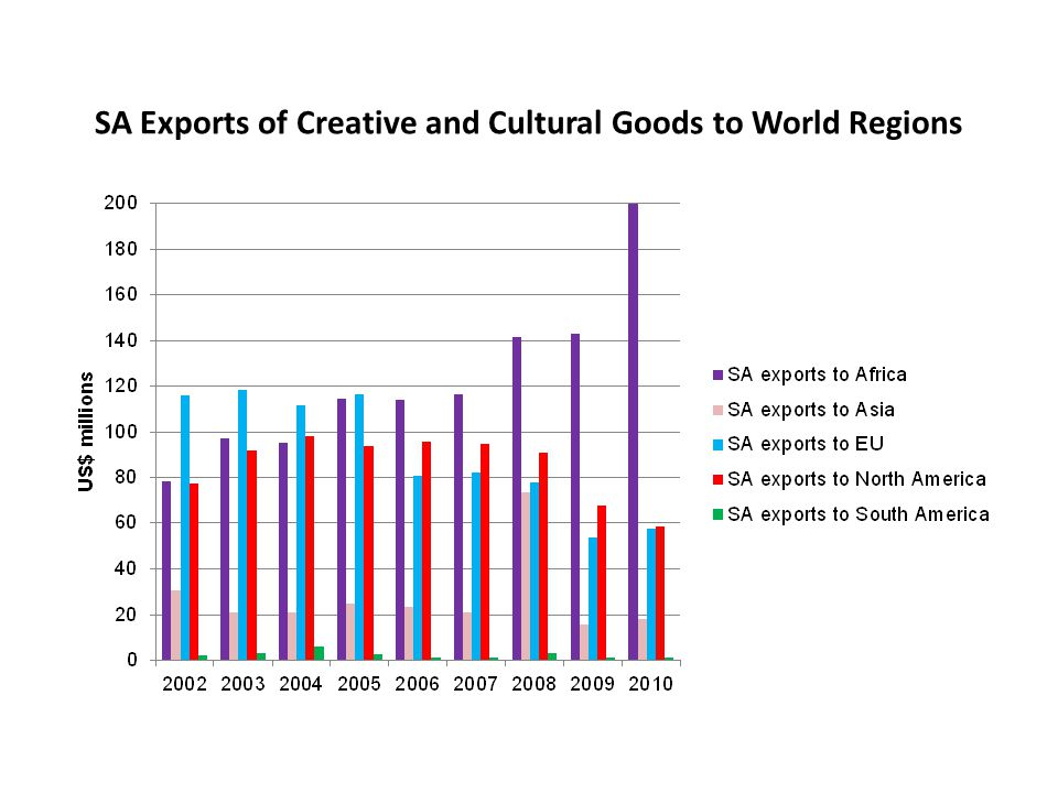 SA Exports of Creative and Cultural Goods to World Regions