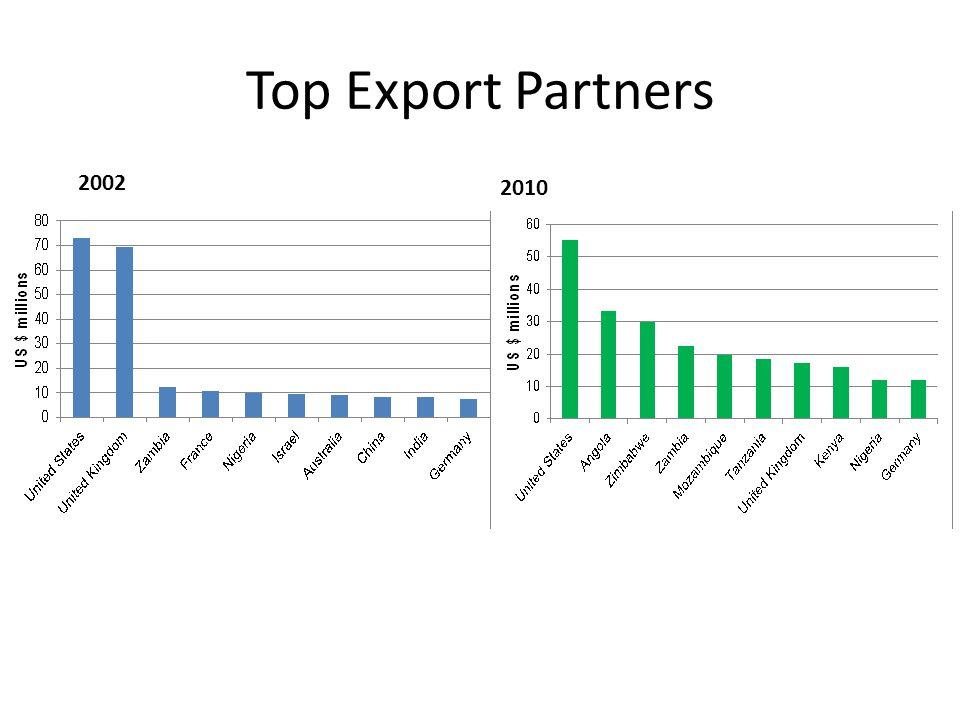 Top Export Partners 2002 2010