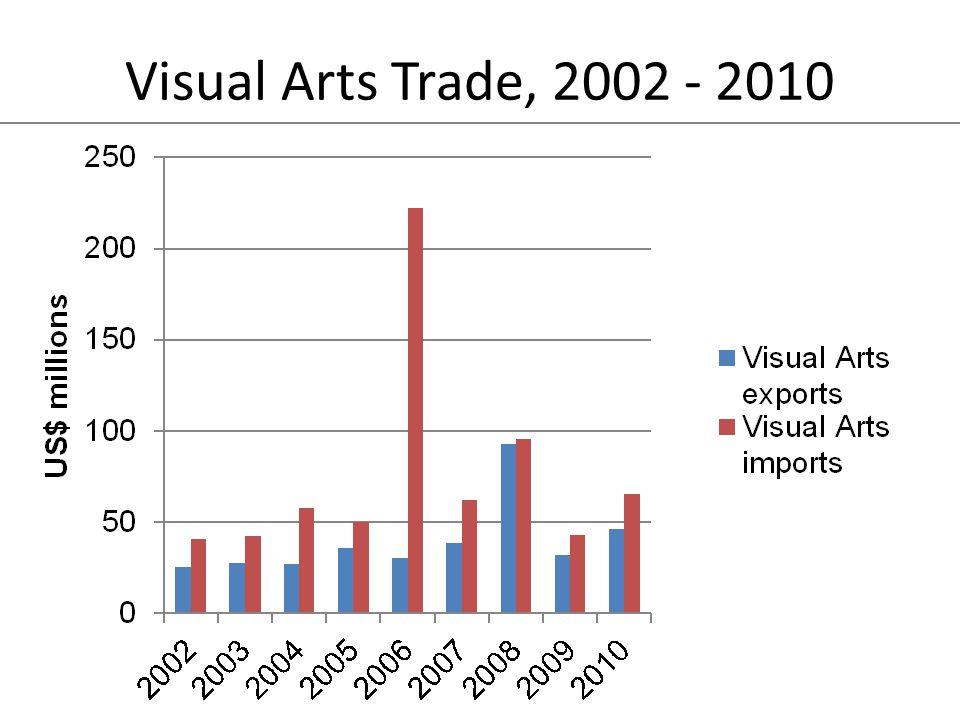 Visual Arts Trade, 2002 - 2010