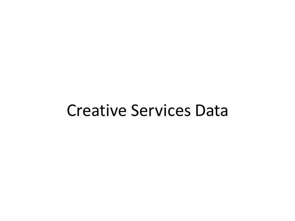 Creative Services Data