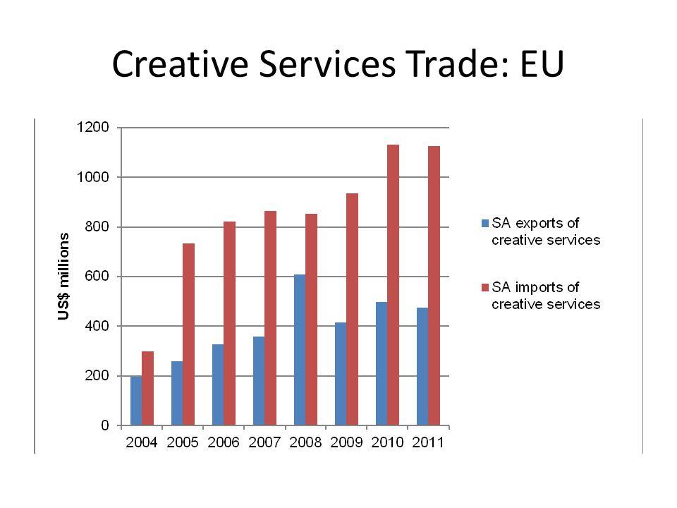 Creative Services Trade: EU