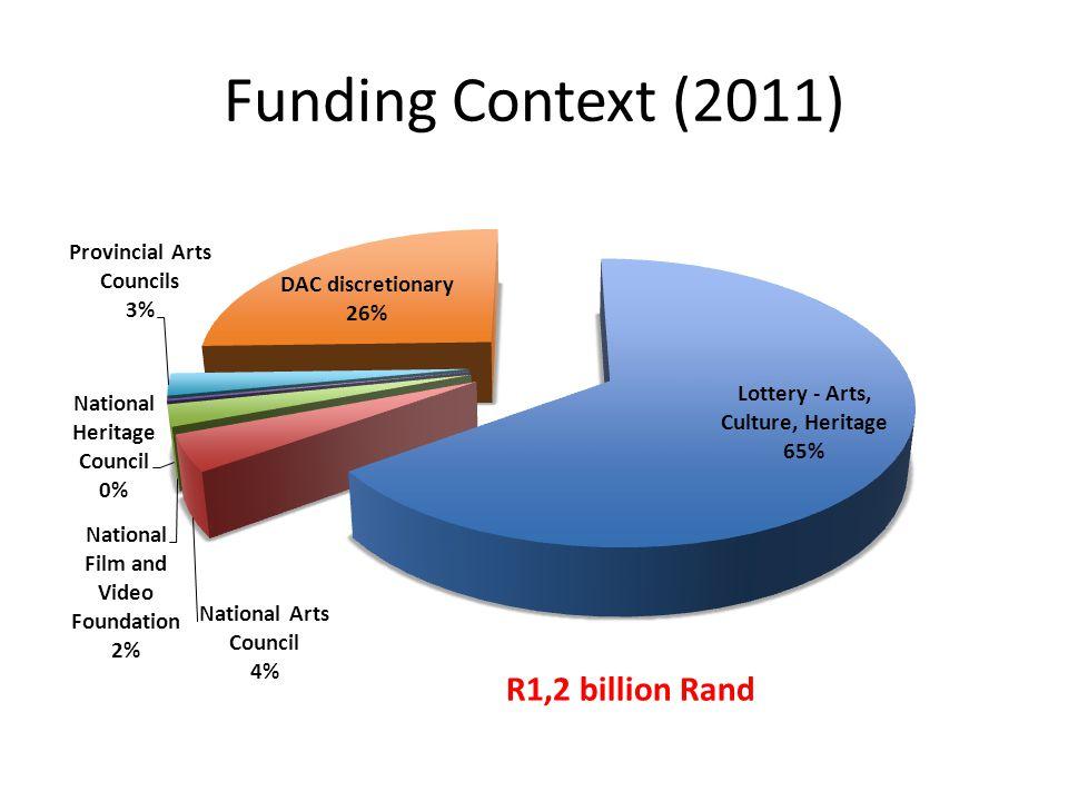 Funding Context (2011)