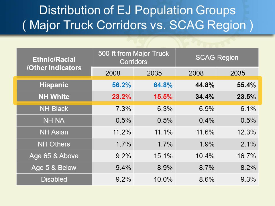 Distribution of EJ Population Groups ( Major Truck Corridors vs. SCAG Region ) Ethnic/Racial /Other Indicators 500 ft from Major Truck Corridors SCAG