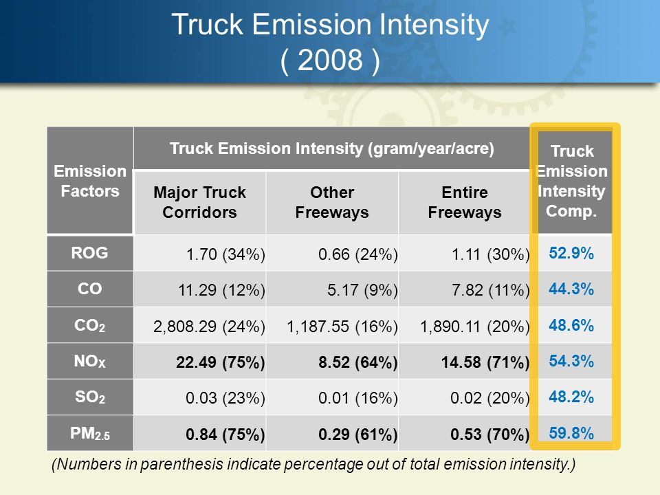 Truck Emission Intensity ( 2008 ) Emission Factors Truck Emission Intensity (gram/year/acre) Truck Emission Intensity Comp.