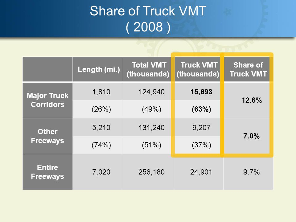 Share of Truck VMT ( 2008 ) Length (mi.) Total VMT (thousands) Truck VMT (thousands) Share of Truck VMT Major Truck Corridors 1,810124,94015, % (26%)(49%)(63%) Other Freeways 5,210131,2409, % (74%)(51%)(37%) Entire Freeways 7,020256,18024,9019.7%
