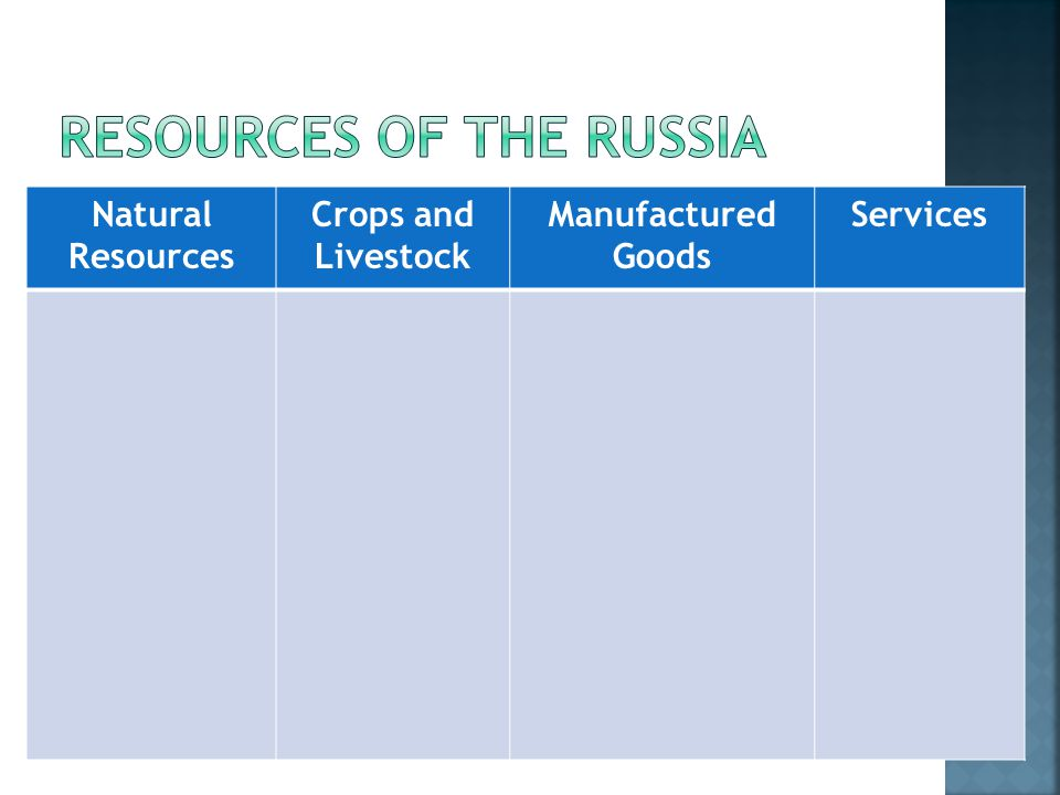 Natural Resources Crops and Livestock Manufactured Goods Services