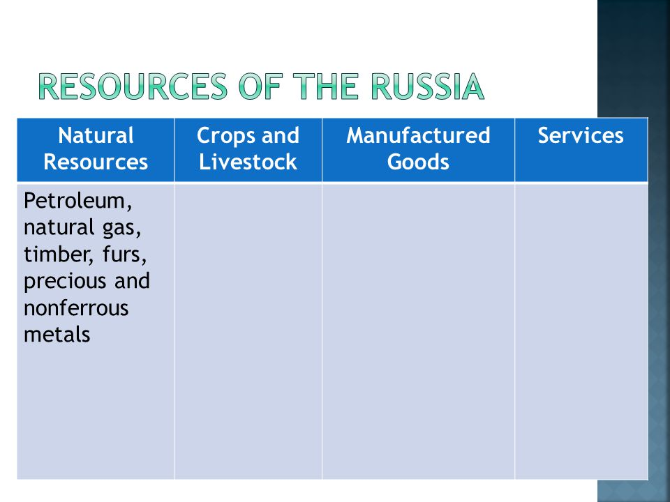 Natural Resources Crops and Livestock Manufactured Goods Services Petroleum, natural gas, timber, furs, precious and nonferrous metals