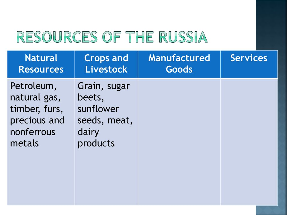 Natural Resources Crops and Livestock Manufactured Goods Services Petroleum, natural gas, timber, furs, precious and nonferrous metals Grain, sugar beets, sunflower seeds, meat, dairy products