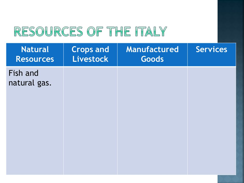 Natural Resources Crops and Livestock Manufactured Goods Services Fish and natural gas.