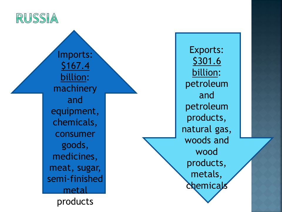 Imports: $167.4 billion: machinery and equipment, chemicals, consumer goods, medicines, meat, sugar, semi-finished metal products Exports: $301.6 billion: petroleum and petroleum products, natural gas, woods and wood products, metals, chemicals