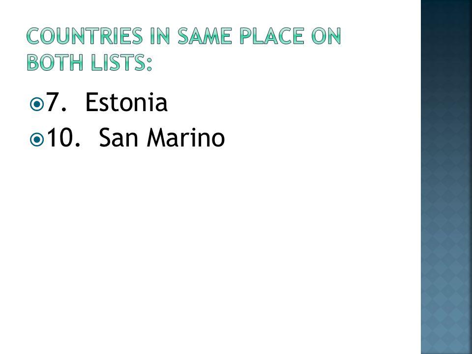 7. Estonia 10. San Marino