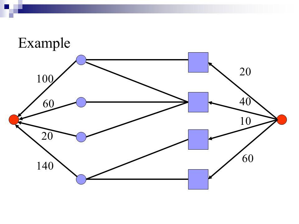 100 60 20 140 20 40 10 60 Example