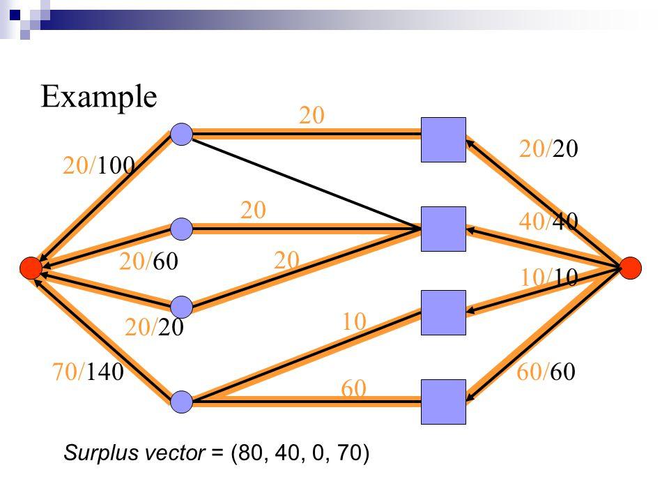 20/100 20/60 20/20 70/140 Example 20/20 40/40 10/10 60/60 10 60 20 Surplus vector = (80, 40, 0, 70)