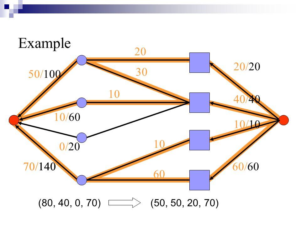 50/100 10/60 0/20 70/140 Example 20/20 40/40 10/10 60/60 10 60 30 10 20 (80, 40, 0, 70) (50, 50, 20, 70) 70/140