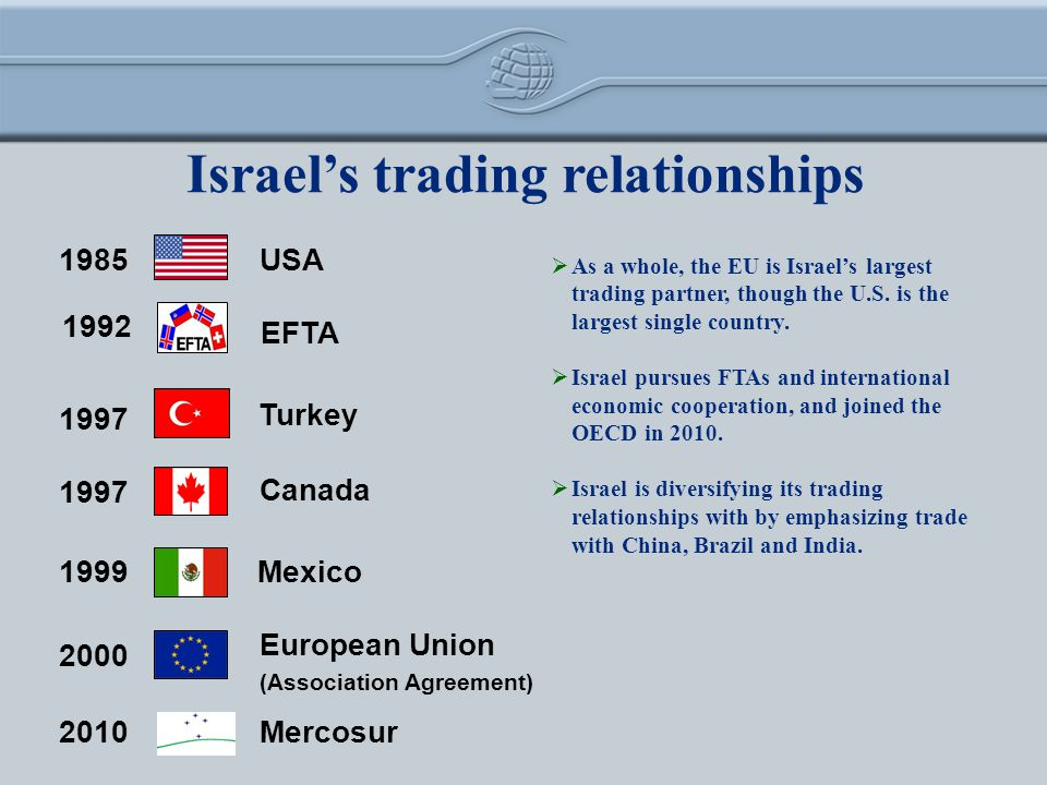 1985 1992 1997 European Union (Association Agreement) USA EFTA Canada Turkey Mexico 1999 2000 Israels trading relationships As a whole, the EU is Israels largest trading partner, though the U.S.