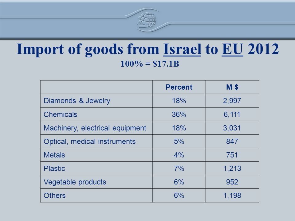 Import of goods from Israel to EU 2012 M $Percent 2,99718%Diamonds & Jewelry 6,11136%Chemicals 3,03118%Machinery, electrical equipment 8475%Optical, medical instruments 7514%Metals 1,2137%Plastic 9526%Vegetable products 1,1986%Others 100% = $17.1B