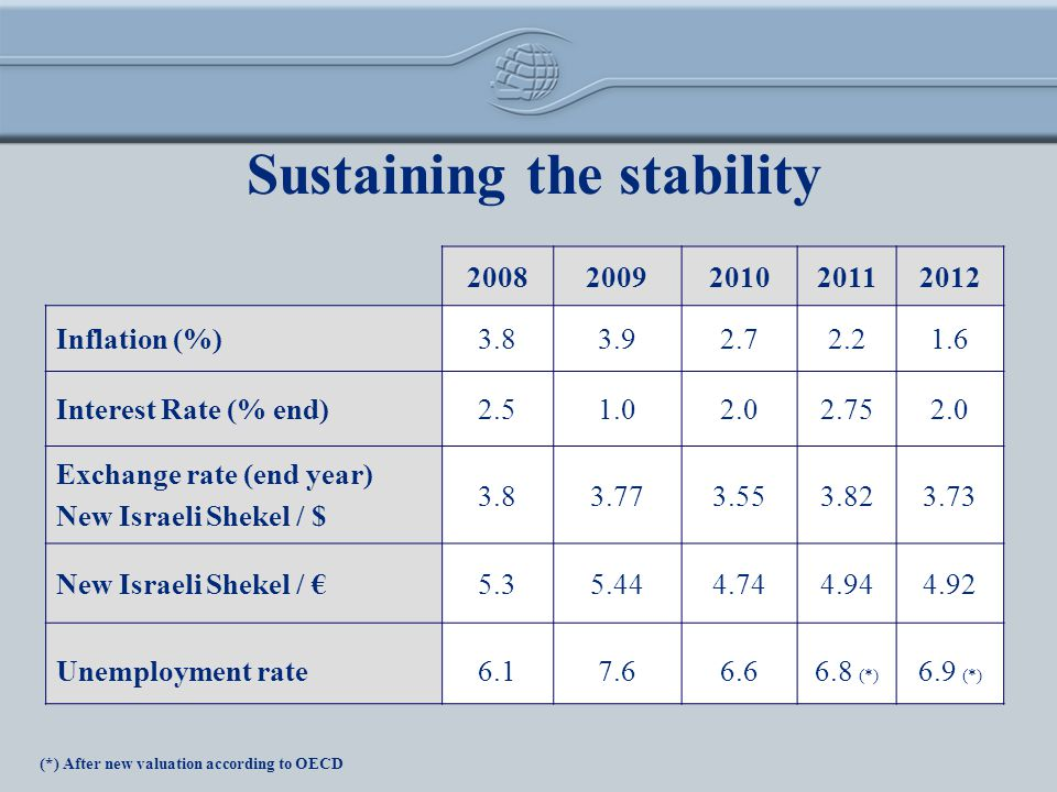 Sustaining the stability 20082009201020112012 Inflation (%)3.83.92.72.21.6 Interest Rate (% end)2.51.02.02.752.0 Exchange rate (end year) New Israeli Shekel / $ 3.83.773.553.823.73 New Israeli Shekel / 5.35.444.744.944.92 Unemployment rate6.17.66.66.8 (*) 6.9 (*) (*) After new valuation according to OECD