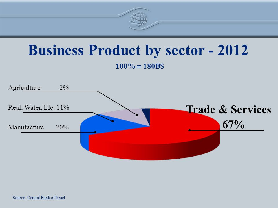 Business Product by sector - 2012 Source: Central Bank of Israel 100% = 180B$ Trade & Services 67% Manufacture 20% Real, Water, Elc.