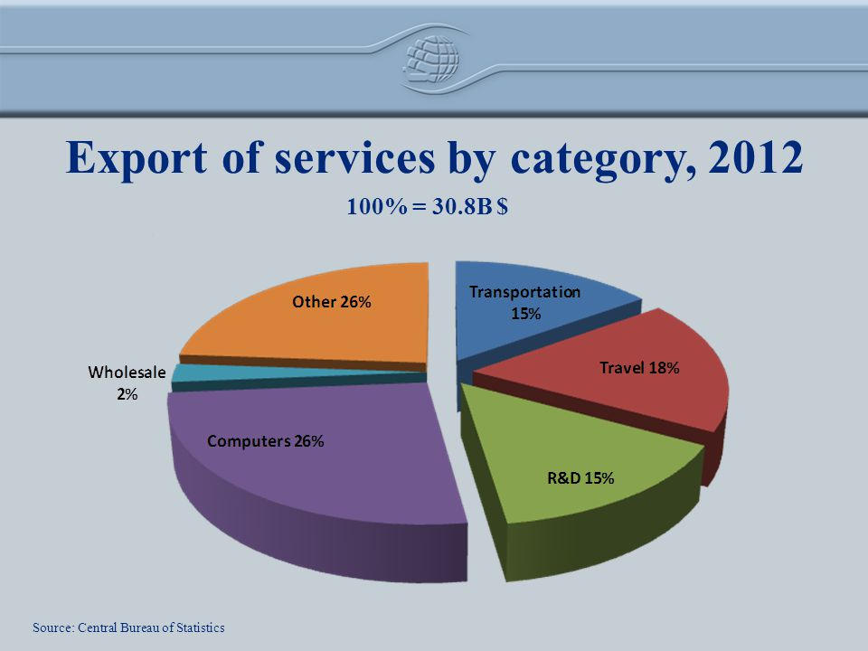 Export of services by category, 2012 100% = 30.8B $ Source: Central Bureau of Statistics